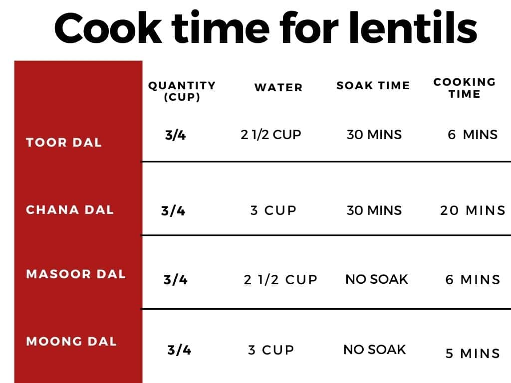 a chart of lentils cooking time